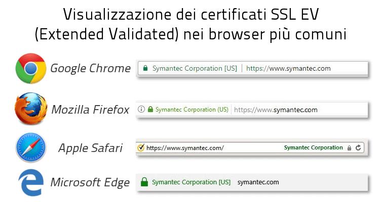 Visualizzazione dei Certificati SSL EV nei browser